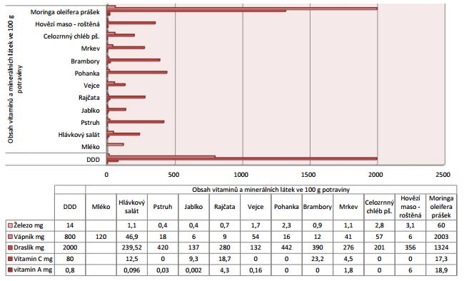 Srovnání DDD vybraných potravin a Moringy